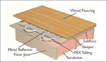 Cross Section Radiant Flooring Lake Country Geothermal